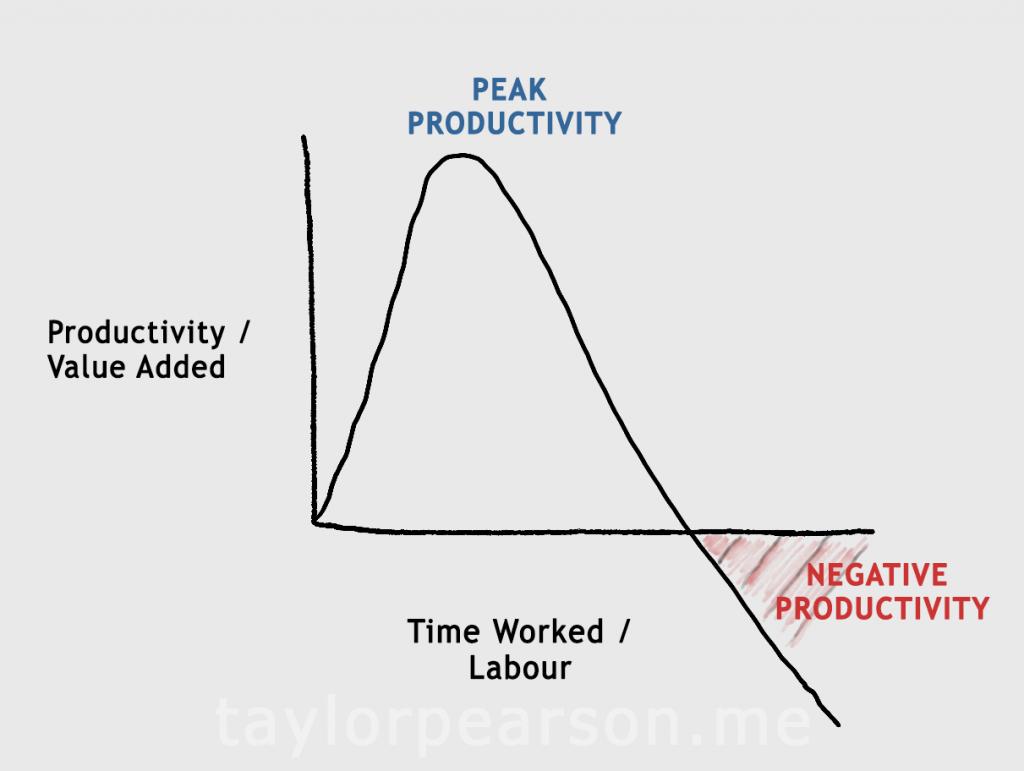 productivity and rewards essay