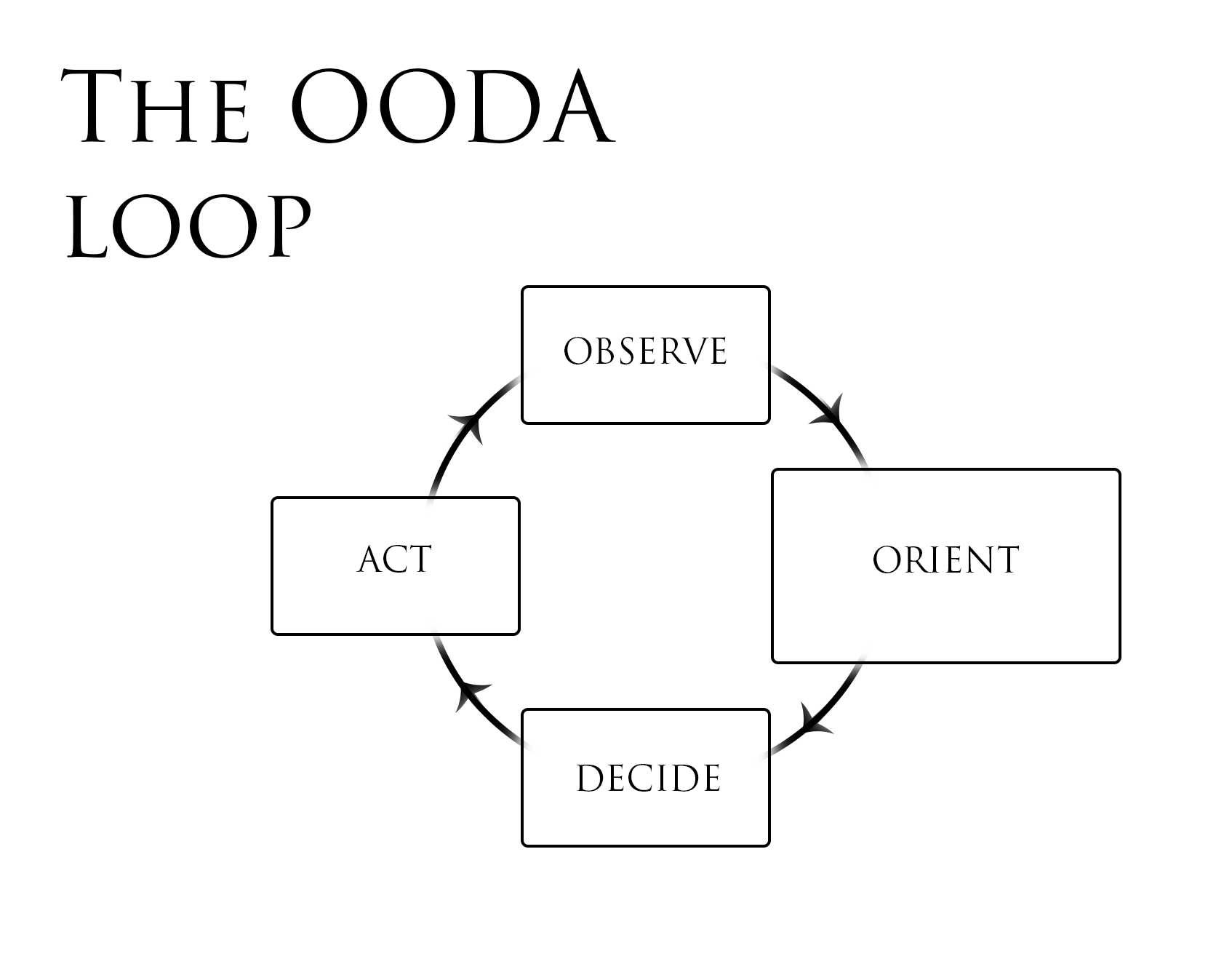 The Ultimate Guide To The OODA Loop (How to Turn Uncertainty into ...