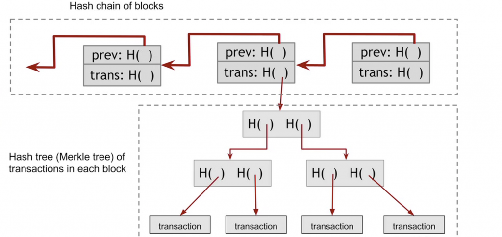 How Does Blockchain Work: A Non-Technical Guide to Blockchain