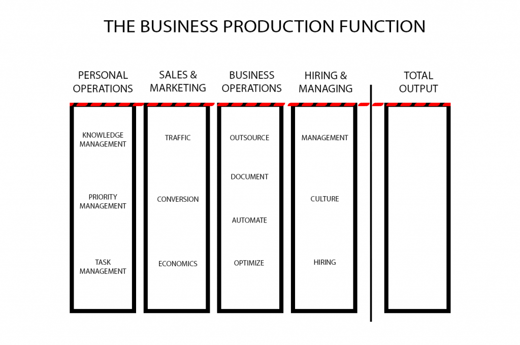 function of management